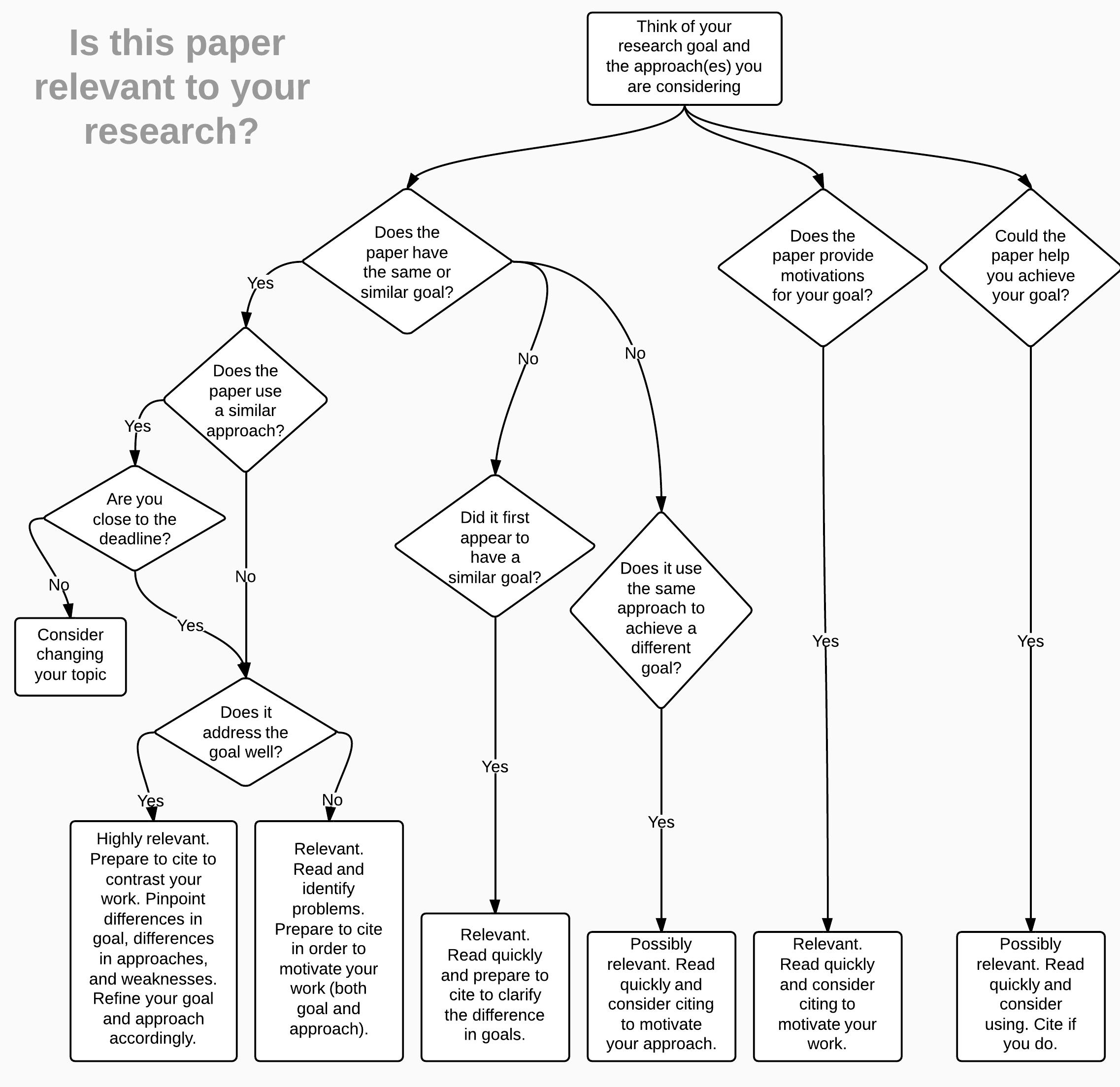 literature survey wiki